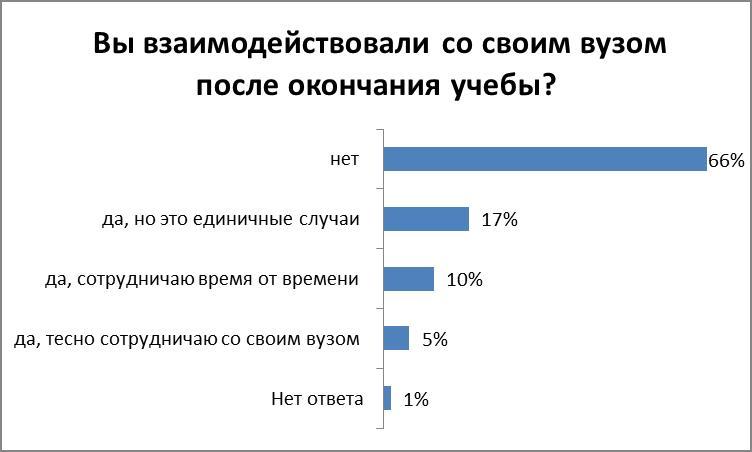 50% белорусов готовы помогать родному ВУЗу