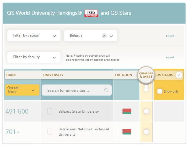 Рейтинг университетов 2014. Белорусские вузы.