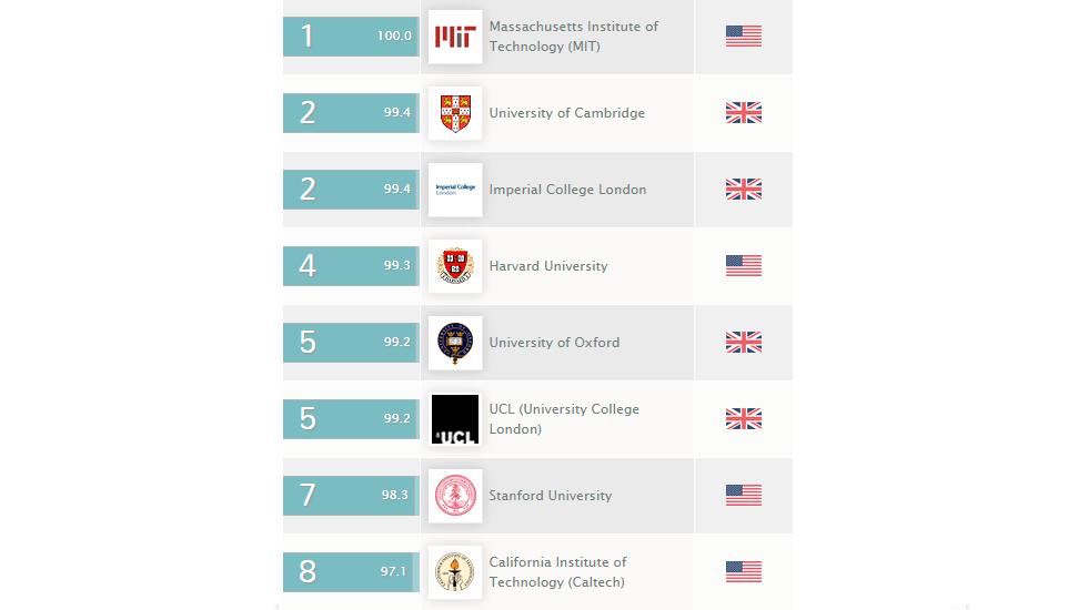 Рейтинг университетов 2014. Топ-10.